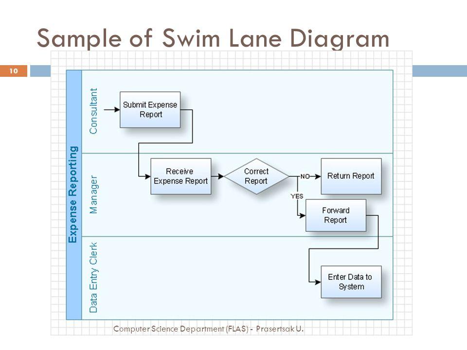 Sample of Swim Lane Diagram 10 Computer Science Department (FLAS) - Prasertsak U.