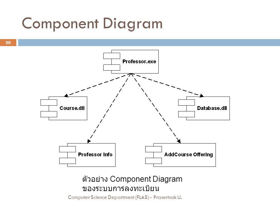 Component Diagram ตัวอย่าง Component Diagram ของระบบการลงทะเบียน 20 Computer Science Department (FLAS) - Prasertsak U.