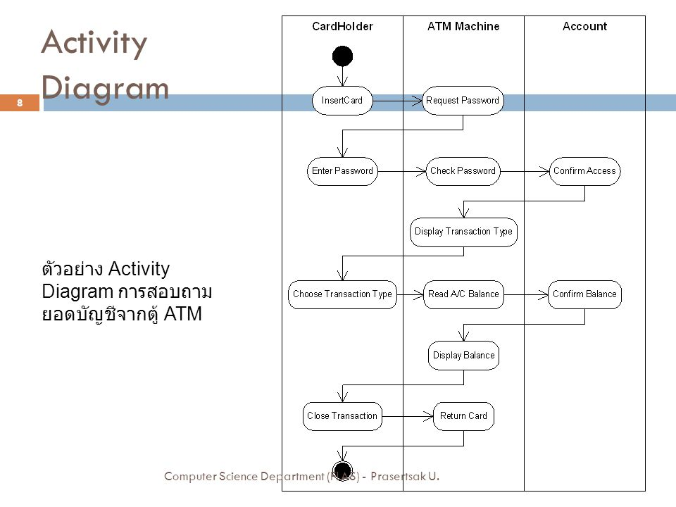Activity Diagram ตัวอย่าง Activity Diagram การสอบถาม ยอดบัญชีจากตู้ ATM 8 Computer Science Department (FLAS) - Prasertsak U.