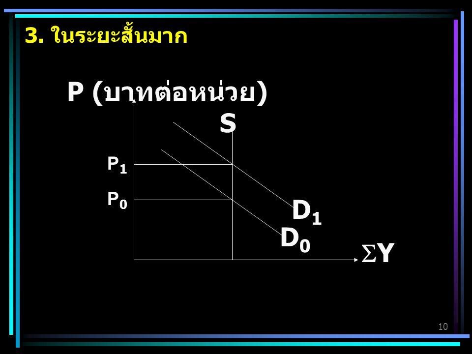 10 3. ในระยะสั้นมาก YY S P ( บาทต่อหน่วย ) P0P0 D0D0 D1D1 P1P1