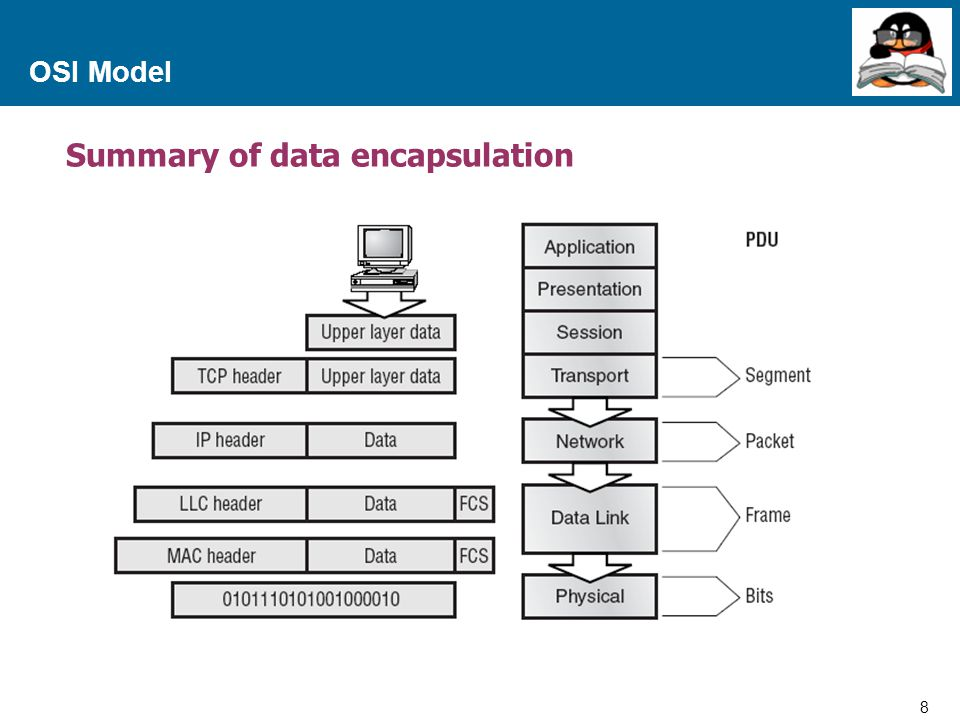 9 Proprietary and Confidential to Accenture OSI Model Protocol Data Units and Layer addressing