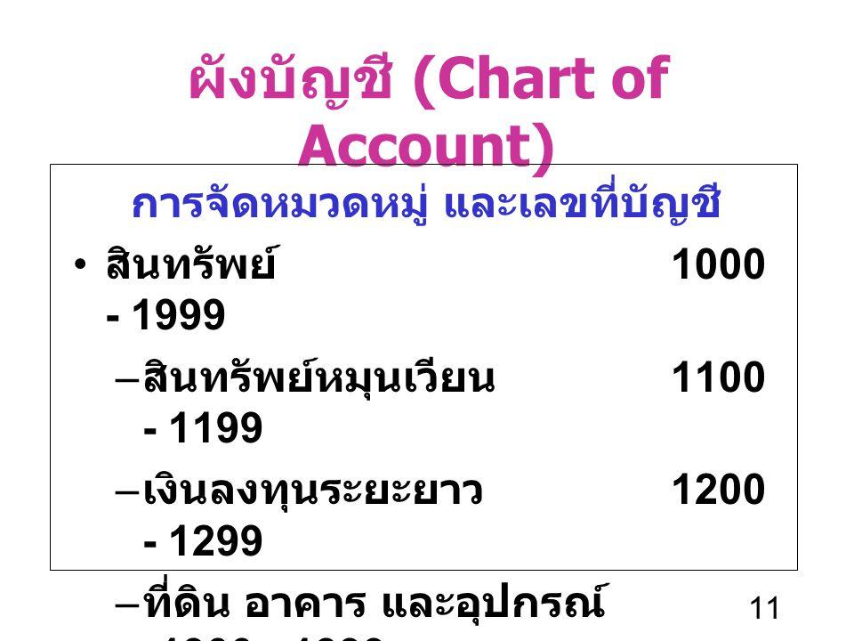 11 ผังบัญชี (Chart of Account) การจัดหมวดหมู่ และเลขที่บัญชี สินทรัพย์ 1000 - 1999 – สินทรัพย์หมุนเวียน 1100 - 1199 – เงินลงทุนระยะยาว 1200 - 1299 – ท