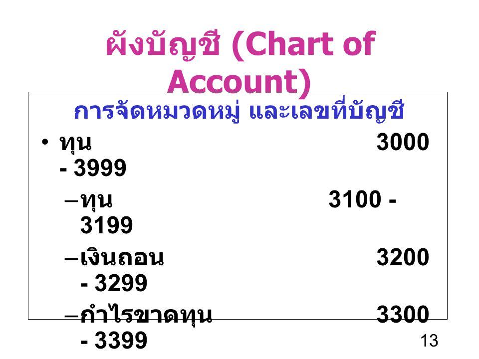 13 ผังบัญชี (Chart of Account) การจัดหมวดหมู่ และเลขที่บัญชี ทุน 3000 - 3999 – ทุน 3100 - 3199 – เงินถอน 3200 - 3299 – กำไรขาดทุน 3300 - 3399 – กำไรสะ
