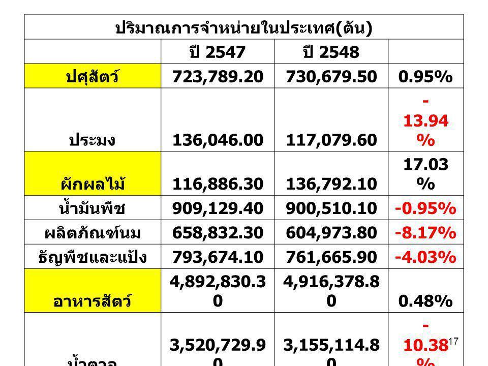 17 ปริมาณการจำหน่ายในประเทศ ( ตัน ) ปี 2547 ปี 2548 ปศุสัตว์ 723,789.20730,679.500.95% ประมง 136,046.00117,079.60 - 13.94 % ผักผลไม้ 116,886.30136,792