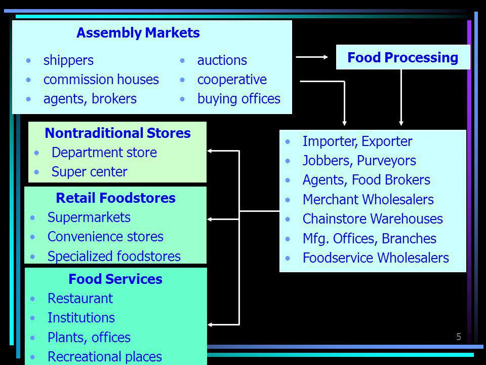 5 Assembly Markets shippers commission houses agents, brokers auctions cooperative buying offices Importer, Exporter Jobbers, Purveyors Agents, Food B