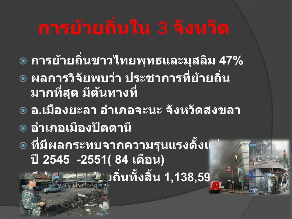 การย้ายถิ่นใน 3 จังหวัด  การย้ายถิ่นชาวไทยพุทธและมุสลิม 47%  ผลการวิจัยพบว่า ประชาการที่ย้ายถิ่น มากที่สุด มีต้นทางที่  อ. เมืองยะลา อำเภอจะนะ จังห