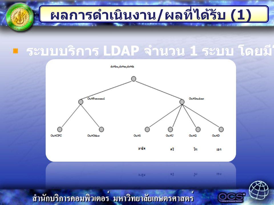 ผลการดำเนินงาน / ผลที่ได้รับ (1) ระบบบริการ LDAP จำนวน 1 ระบบ โดยมีโครงสร้าง Directory