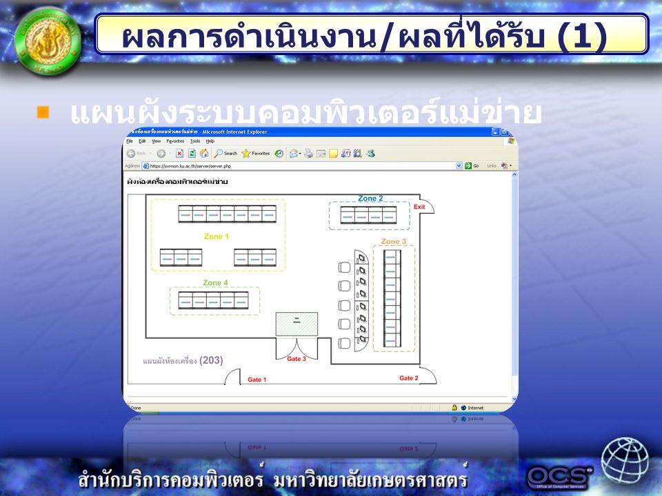 ผลการดำเนินงาน / ผลที่ได้รับ (1) แผนผังระบบคอมพิวเตอร์แม่ข่าย