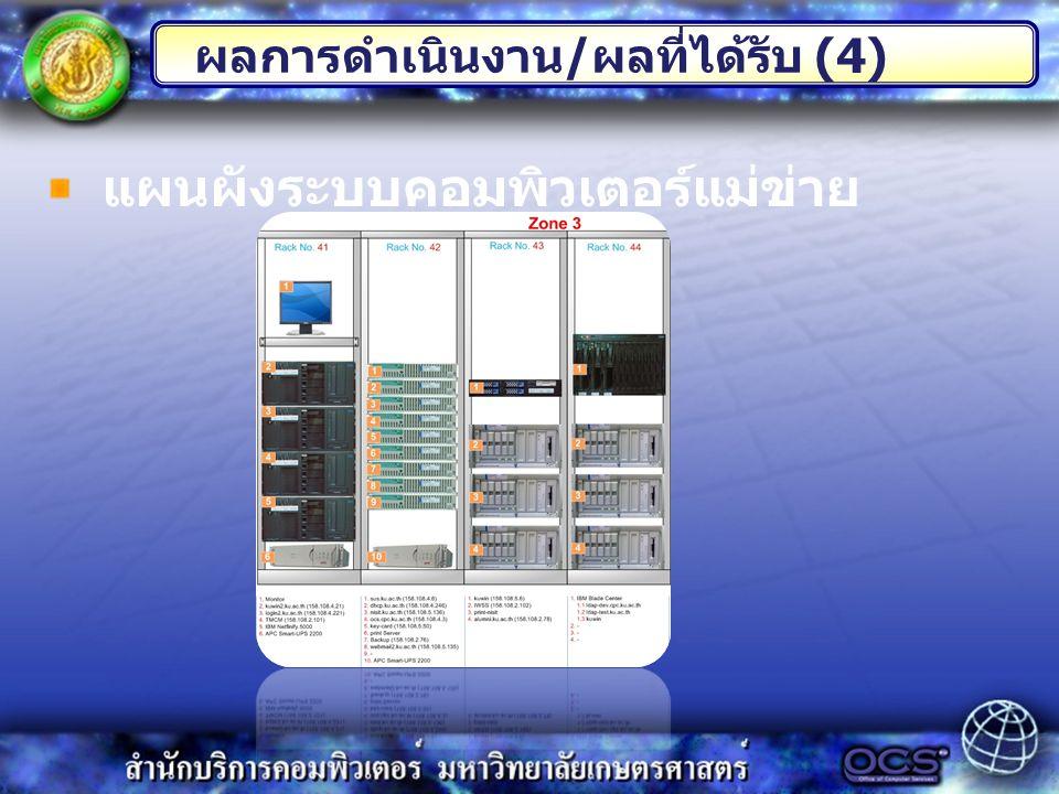 ผลการดำเนินงาน / ผลที่ได้รับ (4) แผนผังระบบคอมพิวเตอร์แม่ข่าย