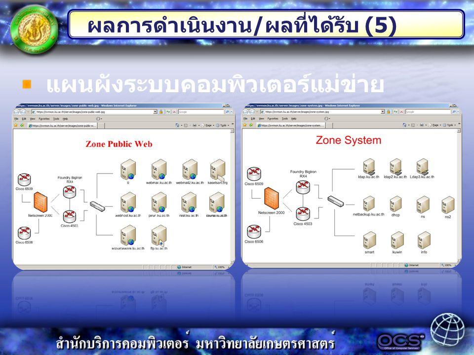 ผลการดำเนินงาน / ผลที่ได้รับ (5) แผนผังระบบคอมพิวเตอร์แม่ข่าย
