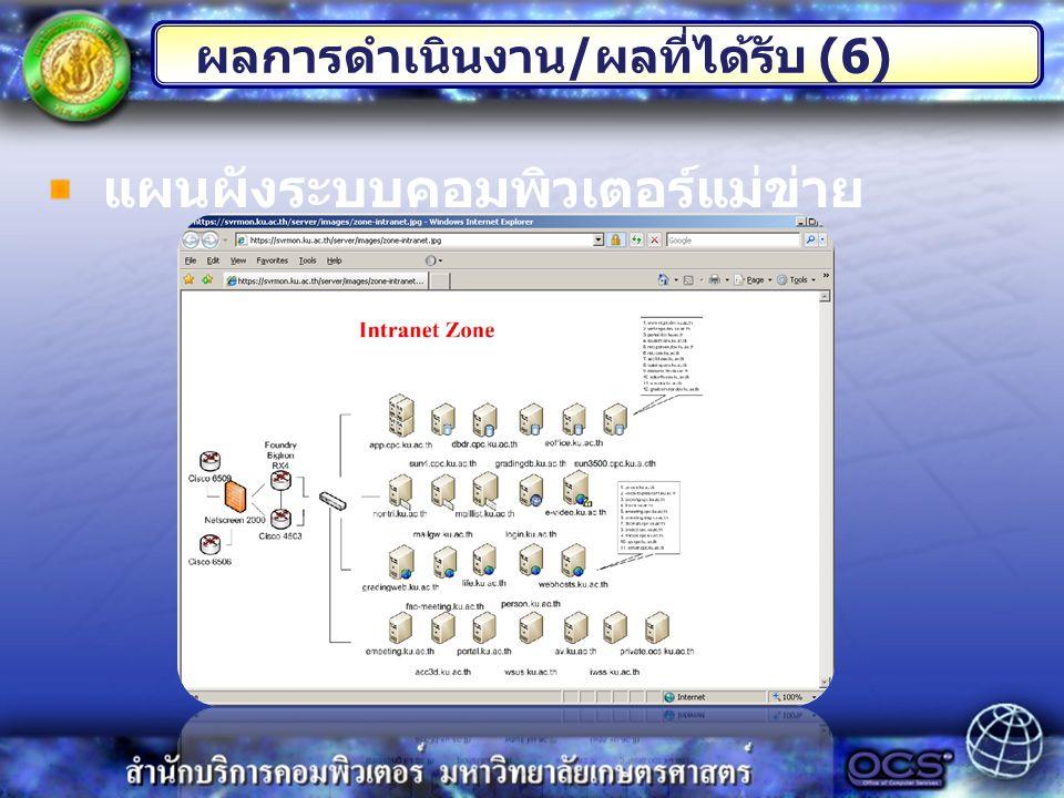 ผลการดำเนินงาน / ผลที่ได้รับ (6) แผนผังระบบคอมพิวเตอร์แม่ข่าย