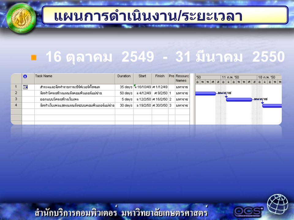 16 ตุลาคม 2549 - 31 มีนาคม 2550 แผนการดำเนินงาน / ระยะเวลา