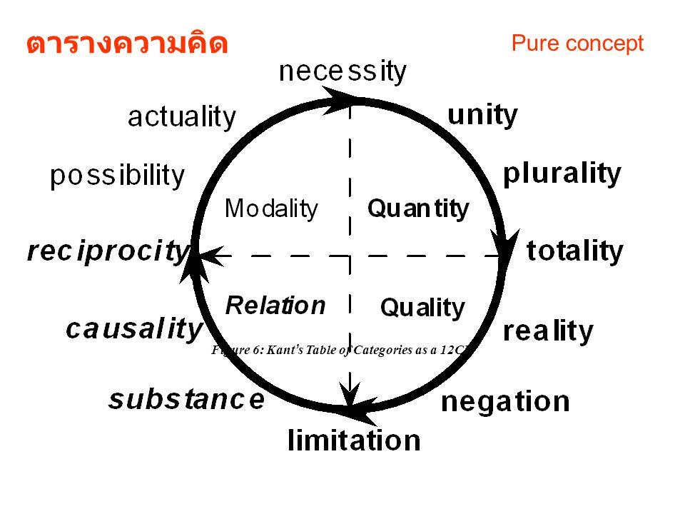 อินทรียสัมผัสของมนุษย์รู้ ได้เพียงปรากฏการณ์ความ จริง แต่ไม่สามารถเข้าถึง ความจริง แม้ด้วยเหตุผล เหตุผลบริสุทธิ์ (pure reason) เหตุผลปฏิบัติ (practical reason) เหตุผลทางศีลธรรม