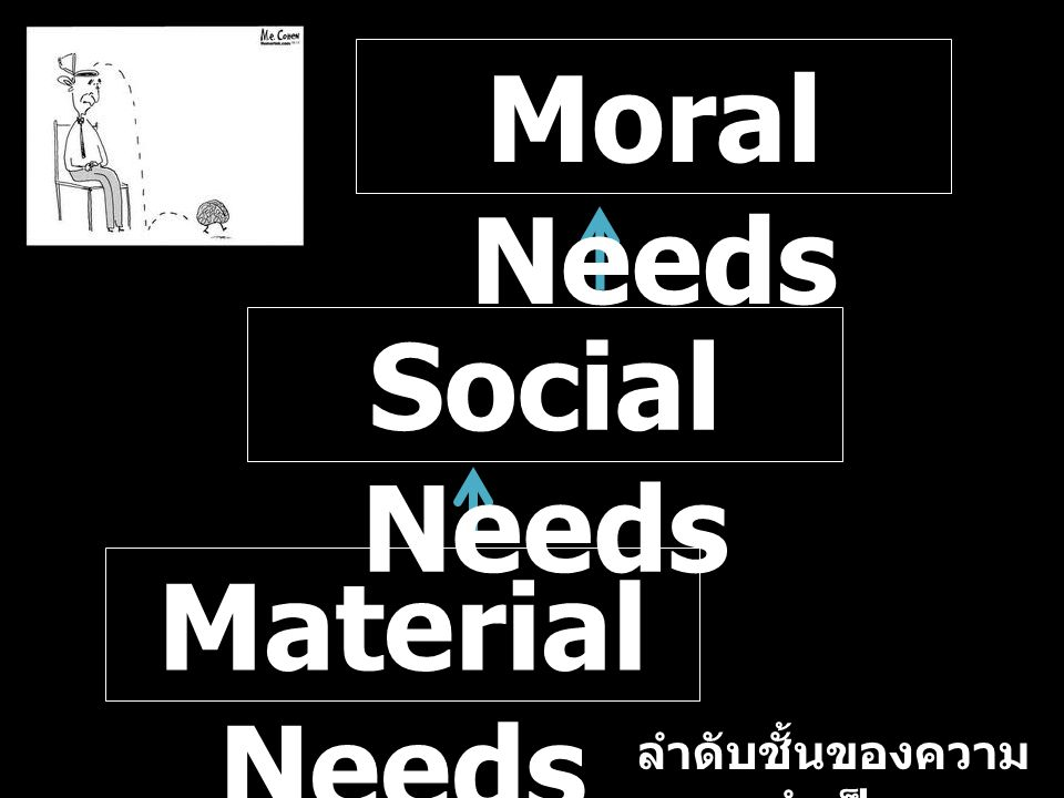 Material Needs Social Needs Moral Needs ลำดับชั้นของความ จำเป็น