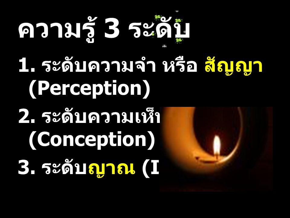 ความรู้ 3 ระดับ 1. ระดับความจำ หรือ สัญญา (Perception) 2. ระดับความเห็น หรือ ทิฏฐิ (Conception) 3. ระดับญาณ (Insight)
