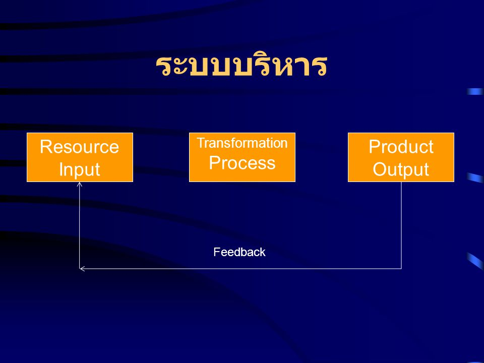 ระบบบริหาร Resource Input Transformation Process Product Output Feedback