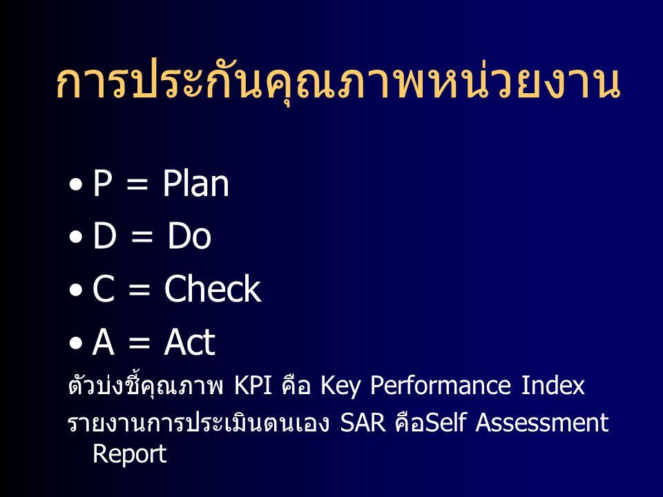 การประกันคุณภาพหน่วยงาน P = Plan D = Do C = Check A = Act ตัวบ่งชี้คุณภาพ KPI คือ Key Performance Index รายงานการประเมินตนเอง SAR คือ Self Assessment