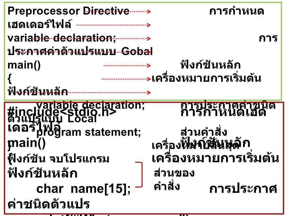 Preprocessor Directive การกำหนด เฮดเดอร์ไฟล์ variable declaration; การ ประกาศค่าตัวแปรแบบ Gobal main() ฟังก์ชันหลัก { เครื่องหมายการเริ่มต้น ฟังก์ชันหลัก variable declaration; การประกาศค่าชนิด ตัวแปรแบบ Local program statement; ส่วนคำสั่ง } เครื่องหมายสิ้นสุด ฟังก์ชัน จบโปรแกรม #include การกำหนดเฮด เดอร์ไฟล์ main() ฟังก์ชันหลัก { เครื่องหมายการเริ่มต้น ฟังก์ชันหลัก char name[15]; การประกาศ ค่าชนิดตัวแปร printf( What your name ); scanf( %s ,&name); } เครื่องหมายสิ้นสุด ฟังก์ชัน ส่วนของ คำสั่ง