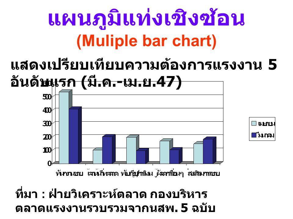 1. แผนภูมิแท่ง แผนภูมิแท่ง เชิงเดียว (Simple bar chart) ใช้แสดงการ เปรียบ ลักษณะของ ข้อมูลของ ข้อมูลที่ น่าสนใจเพียง ข้อมูลเดียว แสดงการการเปรียบเทียบ