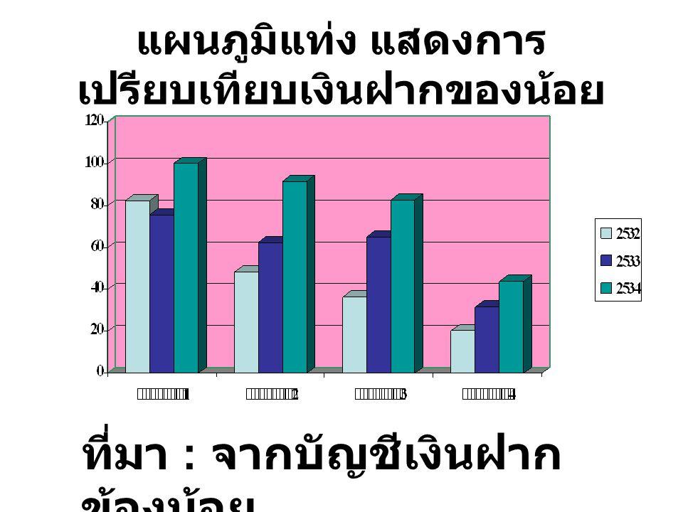 แผนภูมิแท่งเชิงซ้อน (Muliple bar chart) แสดงเปรียบเทียบความต้องการแรงงาน 5 อันดับแรก ( มี.