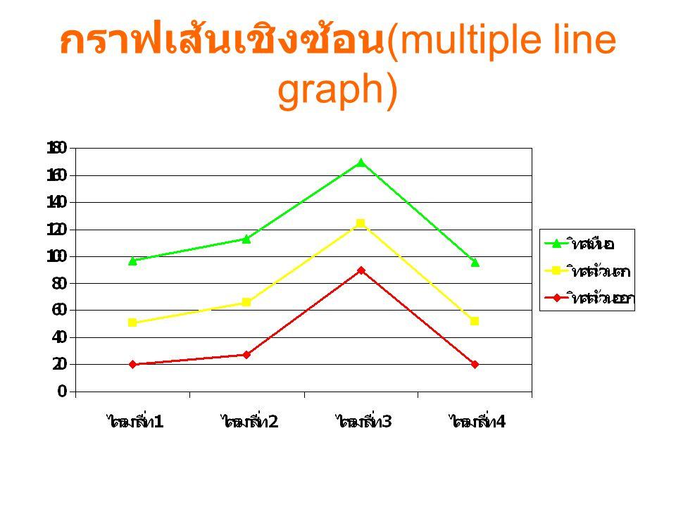กราฟเส้นเชิงเดียว (Simple line graph)