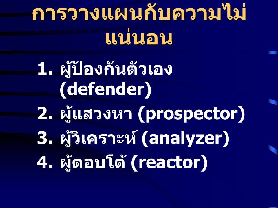 การวางแผนกับความไม่ แน่นอน 1.ผู้ป้องกันตัวเอง (defender) 2.