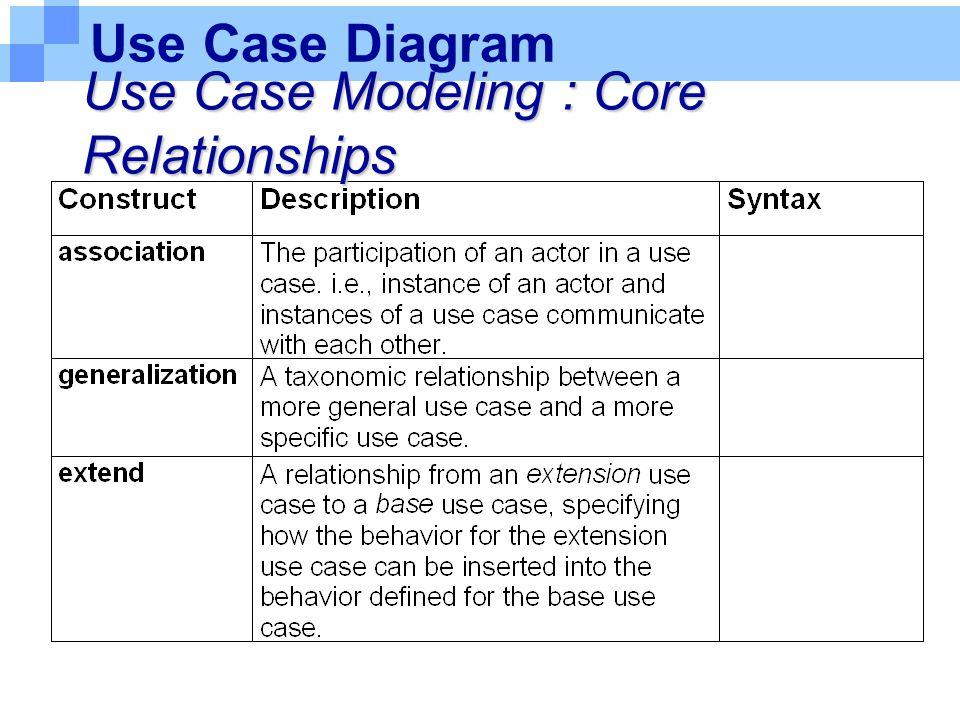 Use Case Diagram Use Case Modeling : Core Relationships