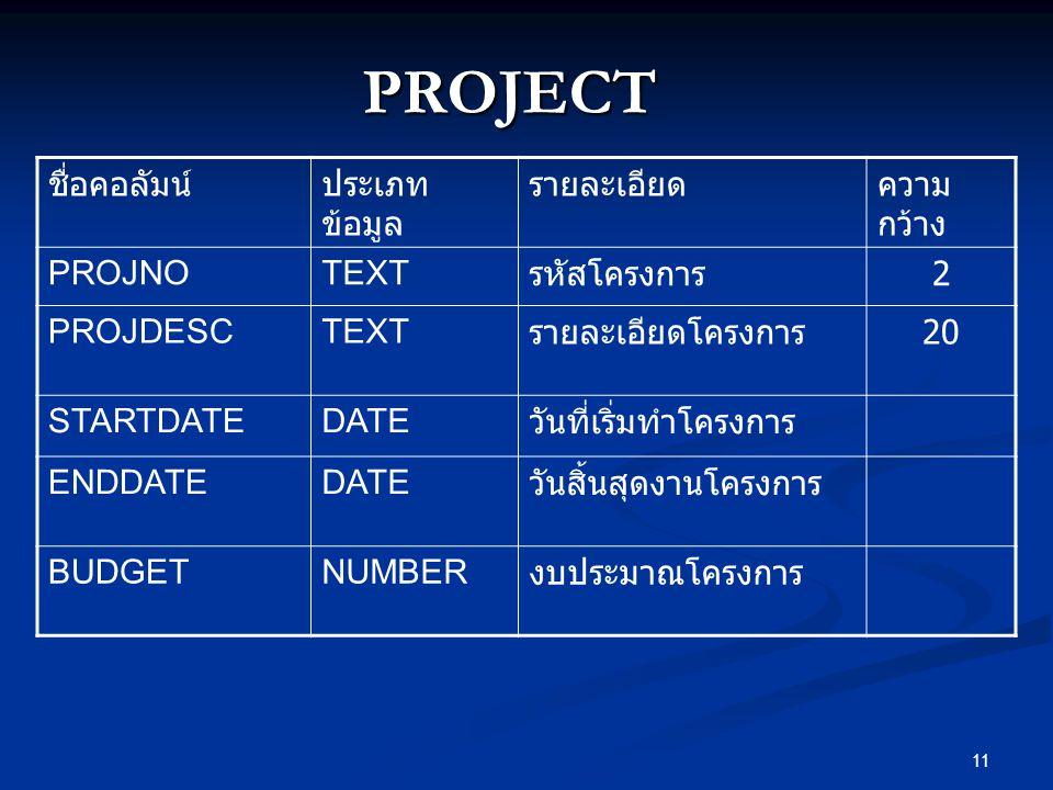 11 PROJECT ชื่อคอลัมน์ประเภท ข้อมูล รายละเอียดความ กว้าง PROJNOTEXT รหัสโครงการ 2 PROJDESCTEXT รายละเอียดโครงการ 20 STARTDATEDATE วันที่เริ่มทำโครงการ ENDDATEDATE วันสิ้นสุดงานโครงการ BUDGETNUMBER งบประมาณโครงการ