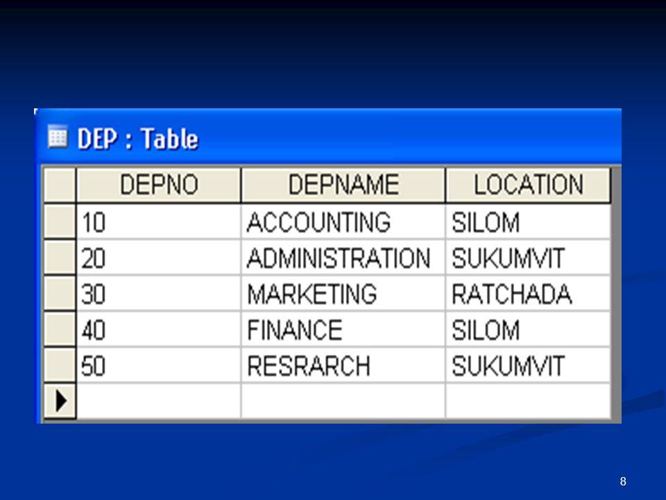9 EMPLOYEE ชื่อคอลัมน์ประเภท ข้อมูล รายละเอียดความ กว้าง EMPNUMTEXT รหัสพนักงาน 4 EMPNAMETEXT ชื่อพนักงาน 15 HIREDATEDATE วันที่เข้างาน SALARYNUMBER เงินเดือน 6 POSITIONTEXT ตำแหน่งที่ทำ 10 DEPNOTEXT รหัสแผนกที่พนักงาน ทำอยู่ 2 MGRNOTEXT รหัสผู้บังคับบัญชา 4