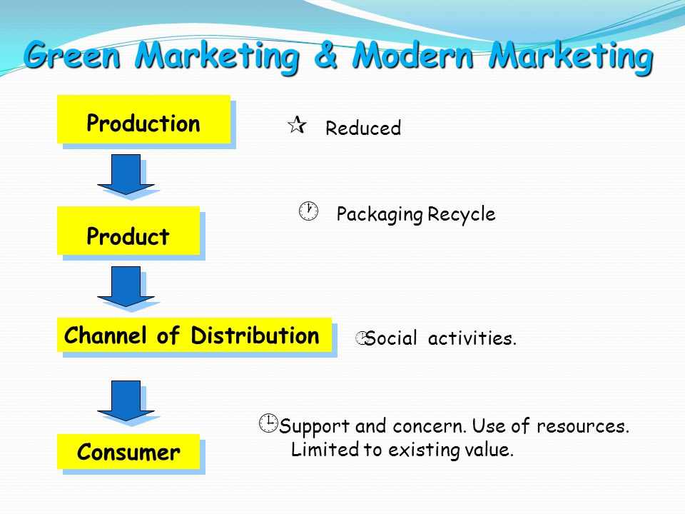 Green Marketing & Modern Marketing Production  Reduced Product  Packaging Recycle Channel of Distribution ¸Social activities.
