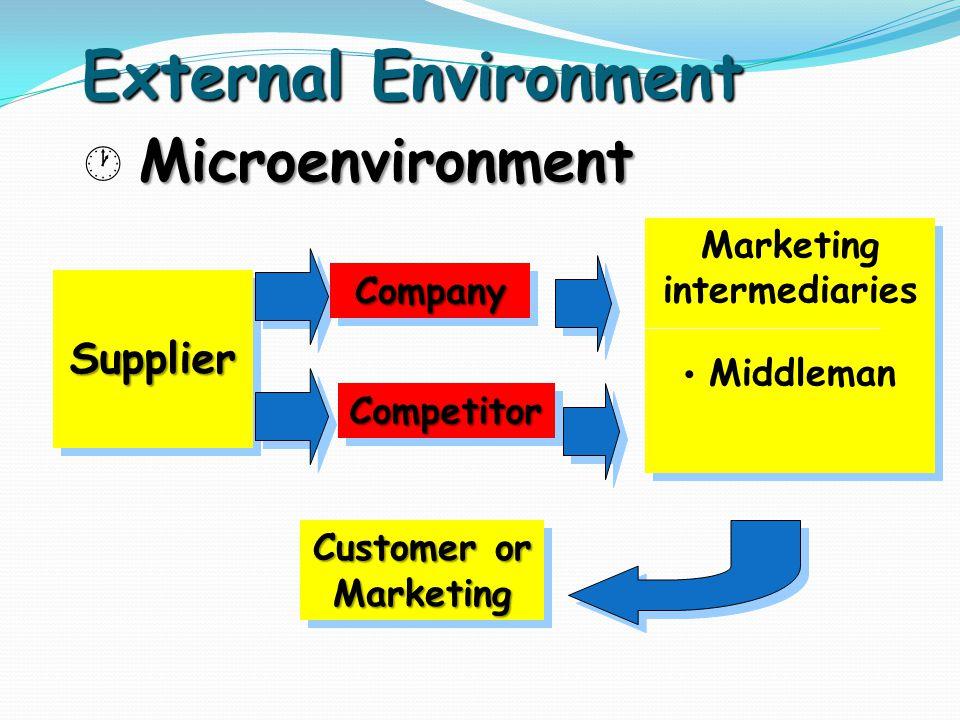 Microenvironment  Microenvironment External Environment Supplier Supplier CompanyCompany Marketing intermediaries Middleman Marketing intermediaries