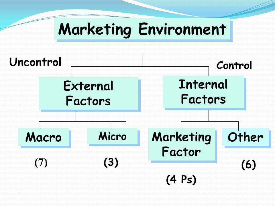 Marketing Environment Internal Factors External Factors Macro Micro Marketing Factor Other (7) (3) (4 Ps) (6) Uncontrol Control