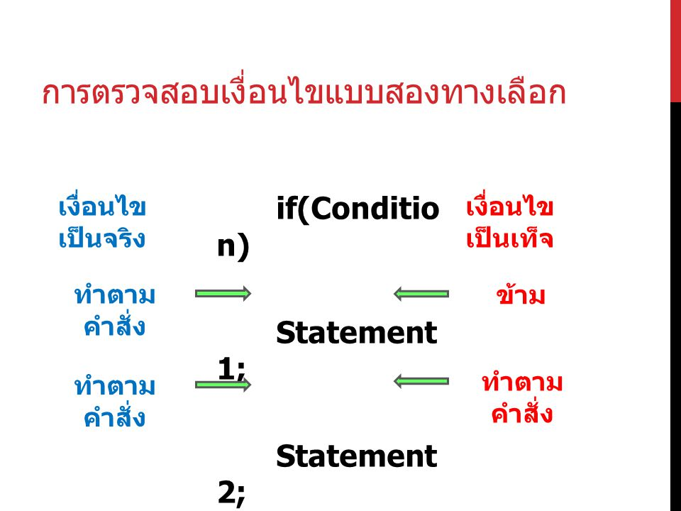 การตรวจสอบเงื่อนไขแบบสองทางเลือก if(Conditio n) Statement 1; Statement 2; เงื่อนไข เป็นจริง เงื่อนไข เป็นเท็จ ทำตาม คำสั่ง ข้าม