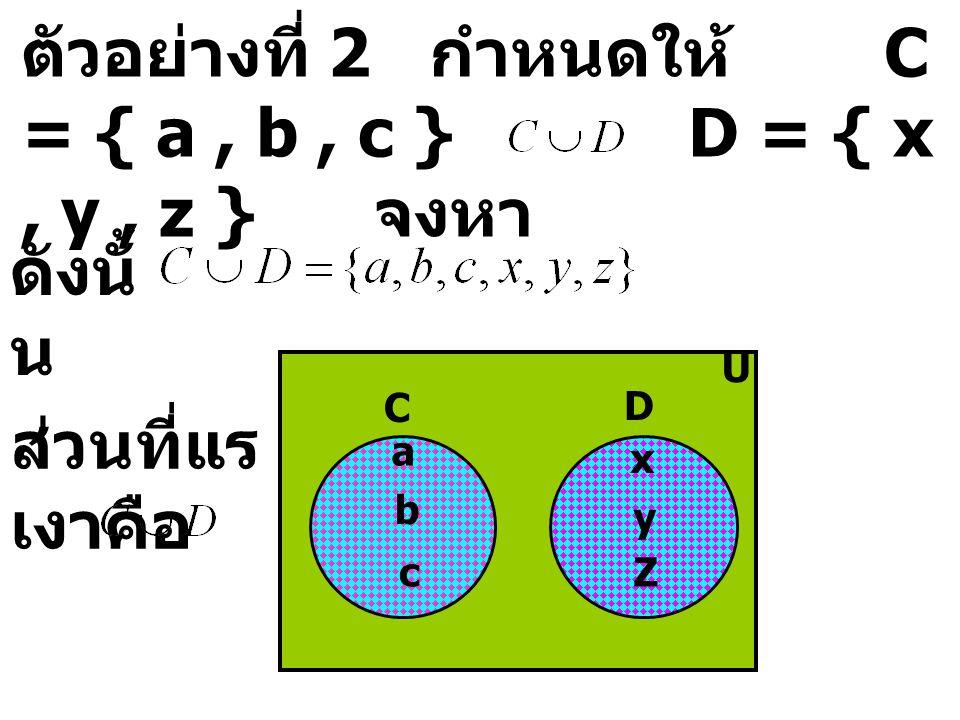ตัวอย่างที่ 2 กำหนดให้ C = { a, b, c } D = { x, y, z } จงหา ดังนั้ น U x y a b C D c Z ส่วนที่แร เงาคือ