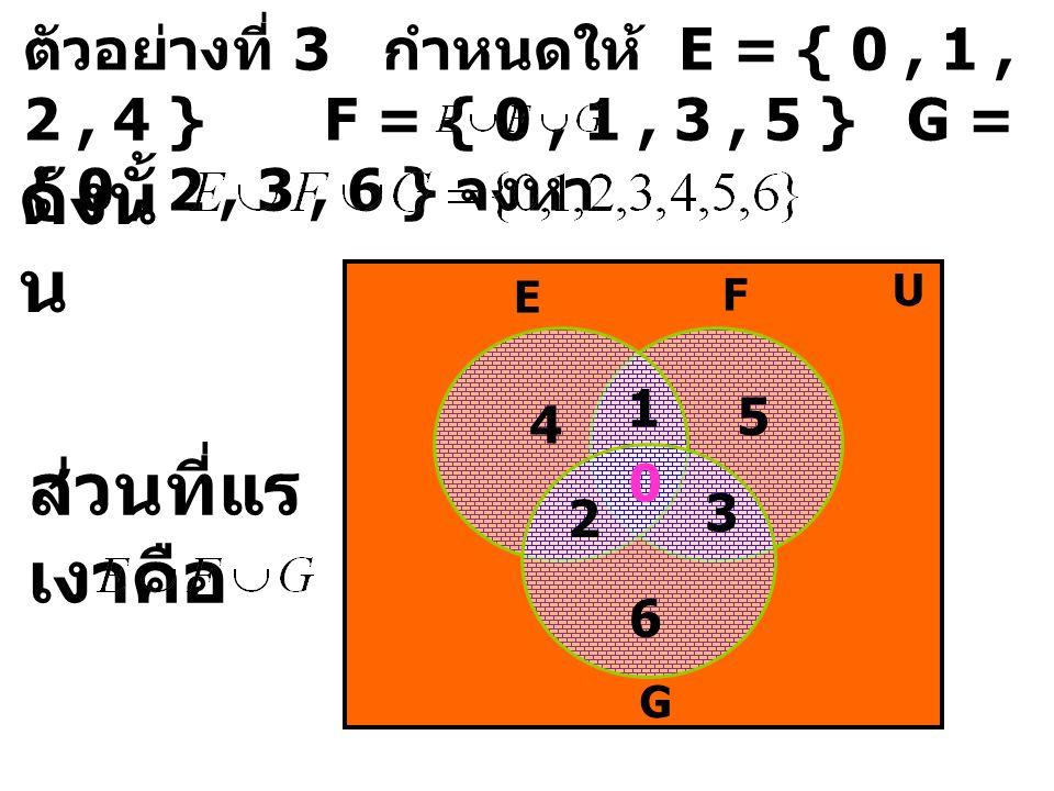 ตัวอย่างที่ 3 กำหนดให้ E = { 0, 1, 2, 4 } F = { 0, 1, 3, 5 } G = { 0, 2, 3, 6 } จงหา ดังนั้ น E F U G 0 1 2 3 4 5 6 ส่วนที่แร เงาคือ