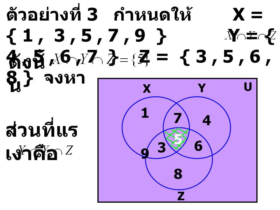 ตัวอย่างที่ 3 กำหนดให้ X = { 1, 3, 5, 7, 9 } Y = { 4, 5, 6, 7 } Z = { 3, 5, 6, 8 } จงหา ดังนั้ น X Y U Z 7 3 6 1 9 4 8 ส่วนที่แร เงาคือ 5