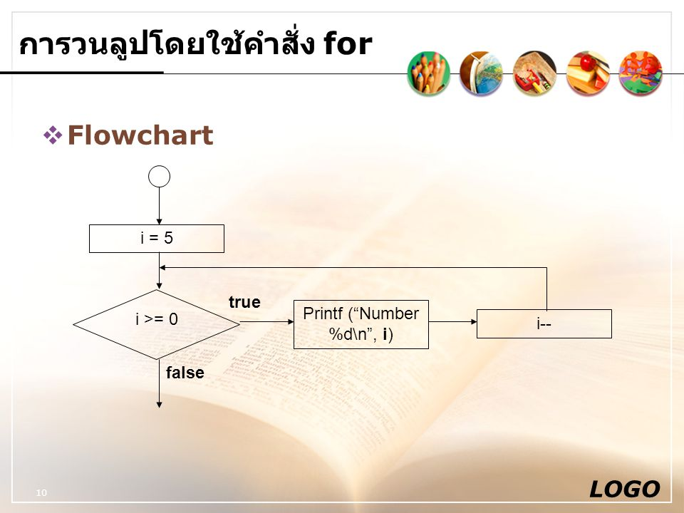 "LOGO 10 การวนลูปโดยใช้คำสั่ง for  Flowchart i = 5 i >= 0 Printf (""Number %d\n"", i) i-- true false"