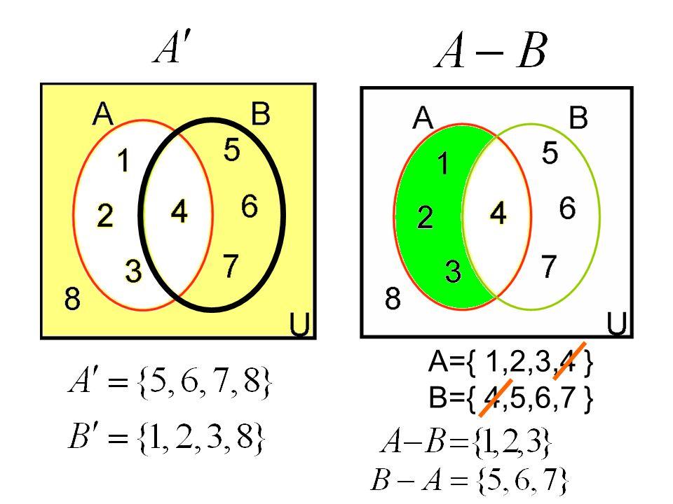 การดำเนินการของ เซต ( ต่อ ) 3. คอมพลีเมนต์ ( ข้าง นอก A ) 4. ผลต่าง A-B ( ยึดตัวตั้ง ลบตัวที่เหมือนกันออก ) A B A B U U