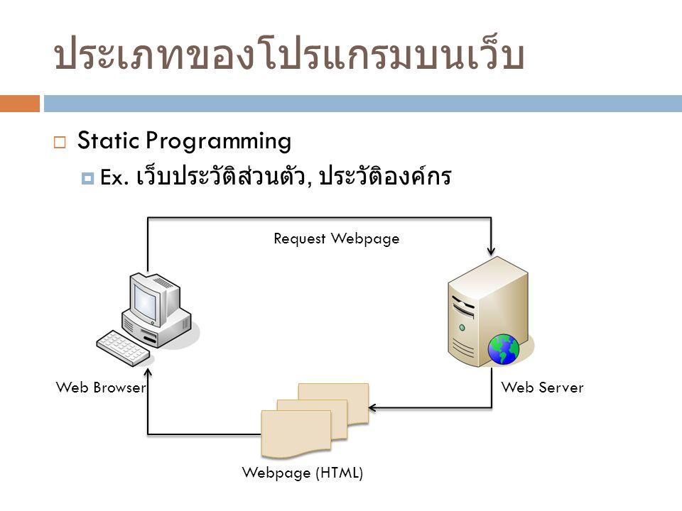 ประเภทของโปรแกรมบนเว็บ  Static Programming  Ex. เว็บประวัติส่วนตัว, ประวัติองค์กร Web BrowserWeb Server Request Webpage Webpage (HTML)