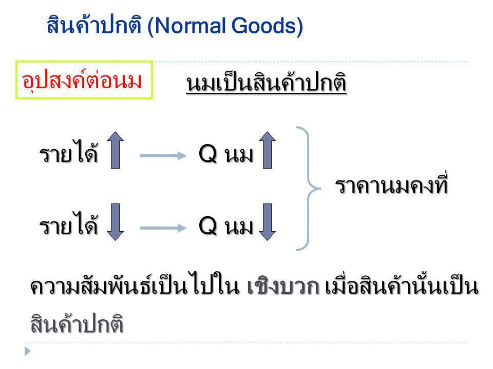 รายได้ของผู้บริโภค  สินค้าปกติ (Normal Goods)  สินค้าด้อยคุณภาพ (Inferior Goods) ความสัมพันธ์ระหว่างความต้องการซื้อสินค้าชนิด หนึ่งกับรายได้ของผู้บร