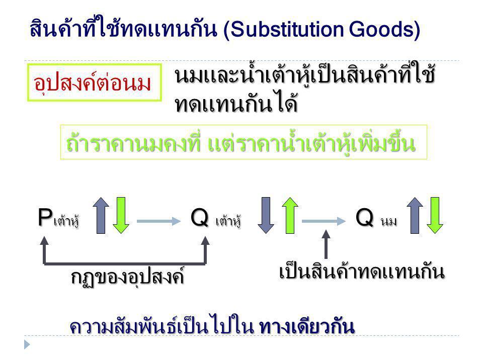 สินค้าที่ใช้ประกอบกัน (Complementary Goods) อุปสงค์ต่อนม นมและขนมปังเป็นสินค้าที่ใช้ ประกอบกัน ถ้าราคานมคงที่ แต่ราคาขนมปังเพิ่มขึ้น กฏของอุปสงค์ Q นม