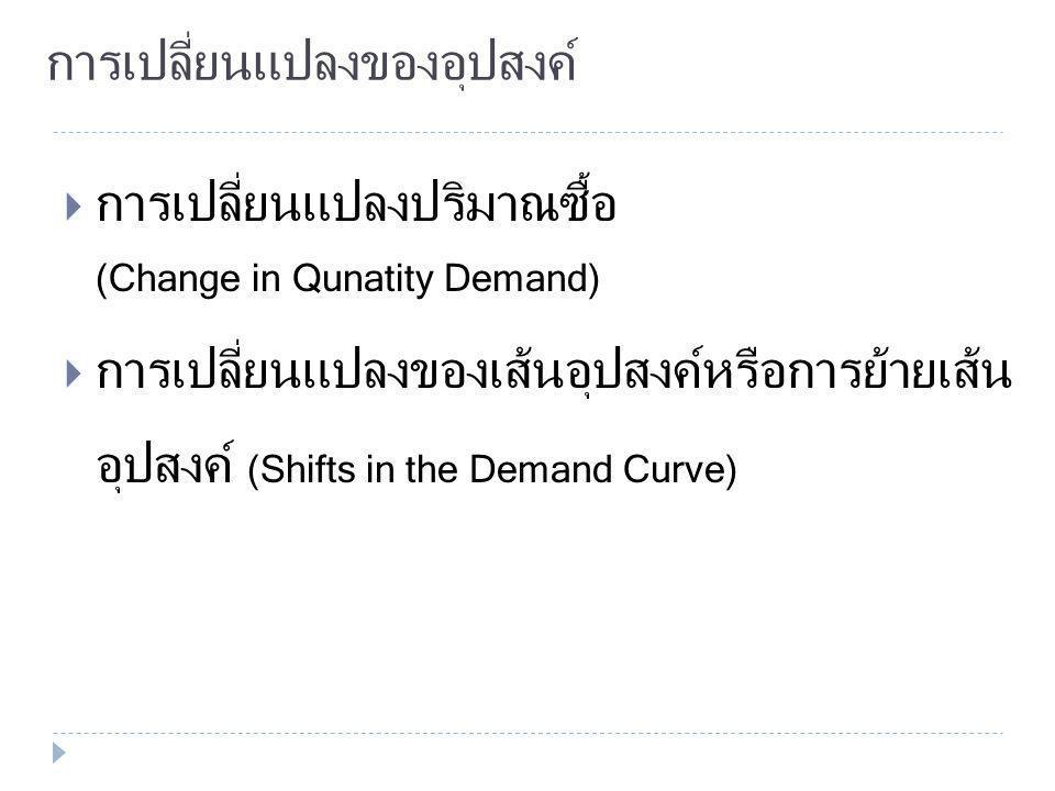 เส้นอุปสงค์เฉพาะบุคคล (individual demand curve) ซึ่งเป็นเส้นที่ลาดลง จากซ้ายไปขวา และจากบน ลงล่าง หนังสือหน้า 17 เลขหน้า 2/14เส้นอุปสงค์เฉพาะบุคคล อุป