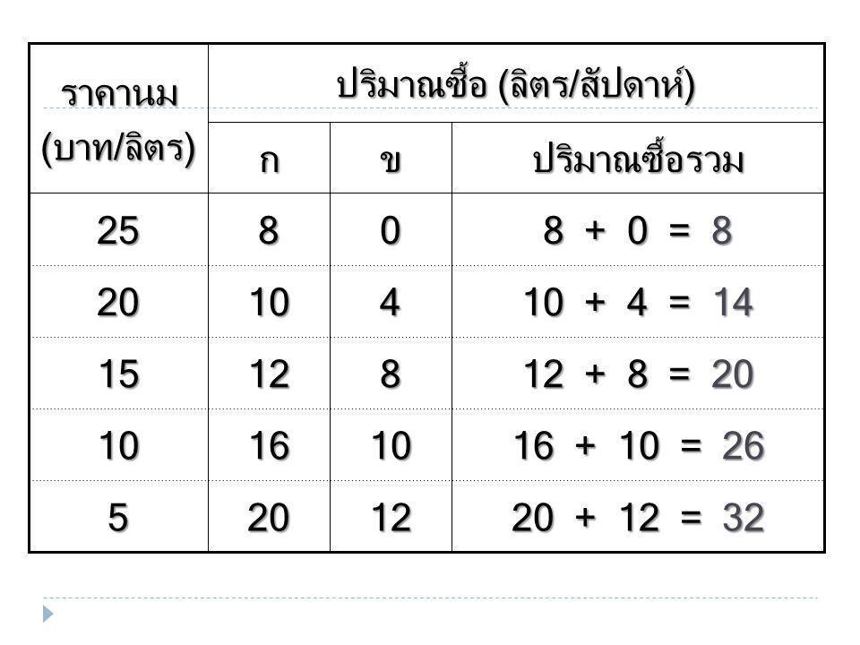 20 + 12 = 32 16 + 10 = 26 12 + 8 = 20 10 + 4 = 14 8 + 0 = 8 12 10 8 4 0 20 16 12 10 8 5 10 15 20 25 ปริมาณซื้อรวมขก ปริมาณซื้อ (ลิตร/สัปดาห์) ราคานม (บาท/ลิตร)