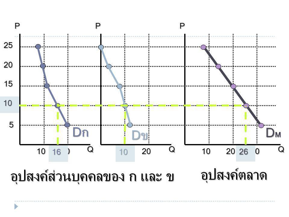 5 15 10 20 25 10101020202030PPPQQQ DกDกDกDก DขDขDขDข DMDMDMDM 1610 26 อุปสงค์ตลาด อุปสงค์ส่วนบุคคลของ ก และ ข 10