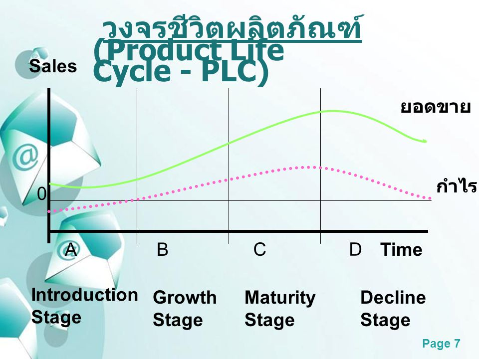 Powerpoint Templates Page 7 วงจรชีวิตผลิตภัณฑ์ (Product Life Cycle - PLC) Sales 0 ยอดขาย กำไร AB CD Time Introduction Stage Growth Stage Maturity Stag