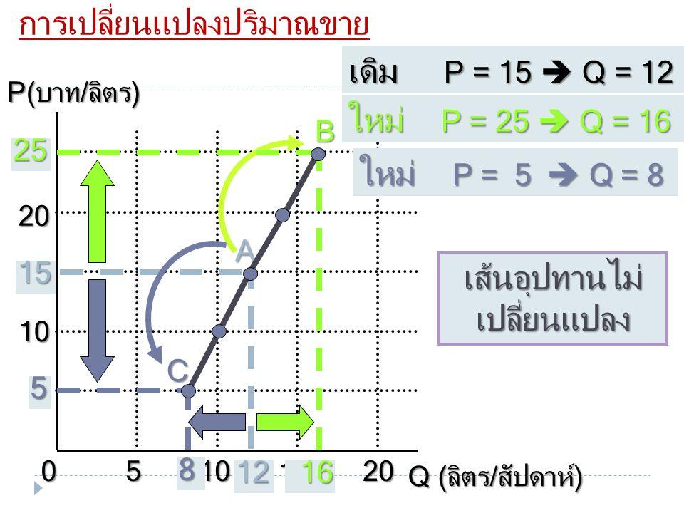 S ราคาสูงขึ้น จะทำให้จำนวน เสนอขายเพิ่มขึ้น โดยมีการย้ายจุดบนเส้น SS( จาก A ไป B) ราคาสูงขึ้น จะทำให้จำนวน เสนอขายเพิ่มขึ้น โดยมีการย้ายจุดบนเส้น SS(