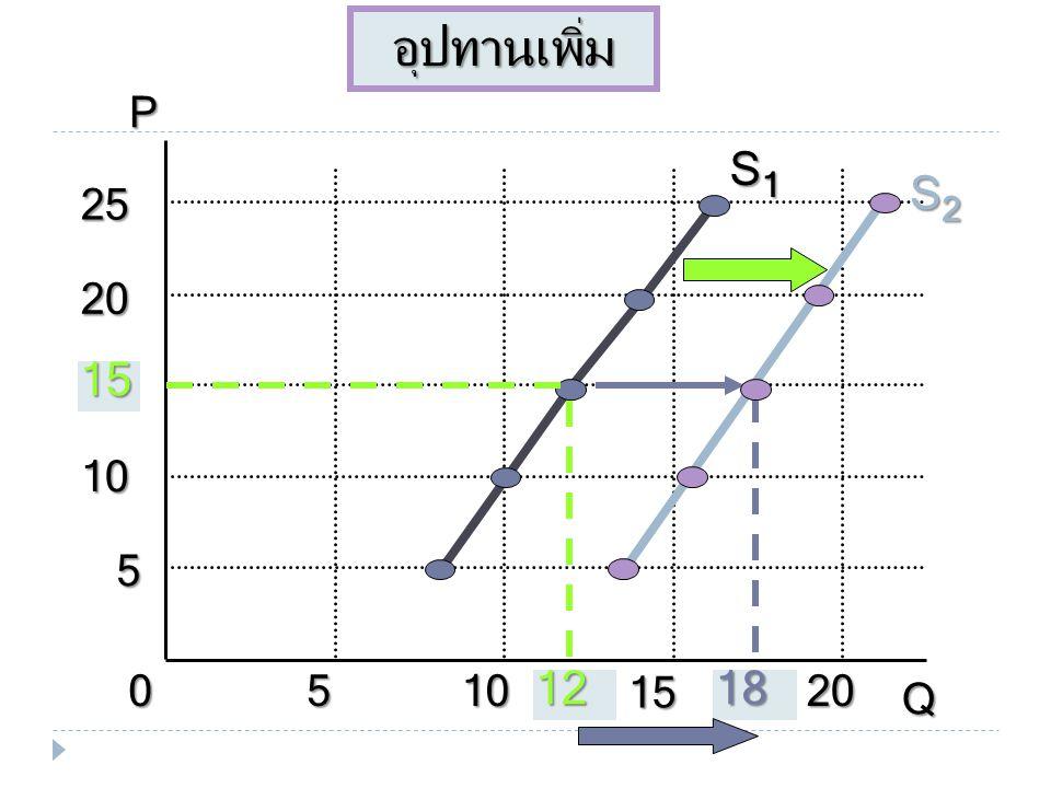 การเปลี่ยนแปลงของเส้นอุปทานหรือการย้าย เส้นอุปทาน (Shifts in the Supply Curve)  ปัจจัยที่กำหนดอุปทานโดยอ้อมตัวใดตัวหนึ่ง หรือหลายตัวเปลี่ยนแปลงไป ทำใ