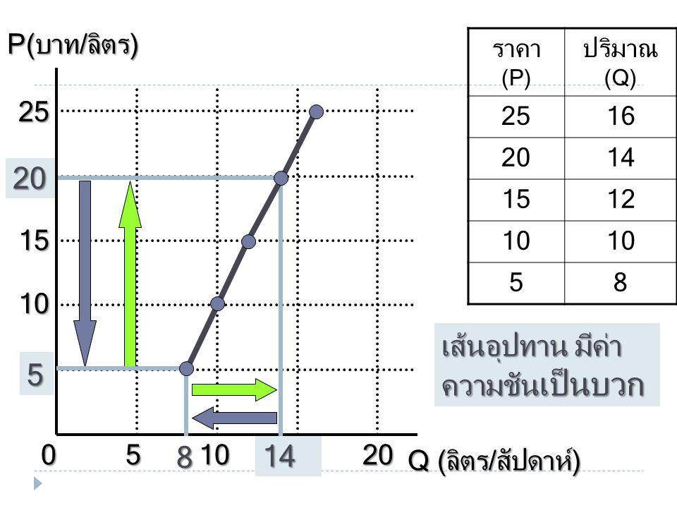 เส้นอุปทาน SS จะ เปลี่ยนไปทางขวามือ เป็นเส้น S S เมื่อ ต้องการยอดขาย  T  C  Py  W ( อำนวย ) เส้นอุปทาน SS จะเปลี่ยนไปทางซ้ายมือ เป็นเส้น S S เมื่อ ต้องการยอดขาย  T  C  Py  W ( ไม่อำนวย ) 22 2 การ เปลี่ยนแปลง อุปทาน