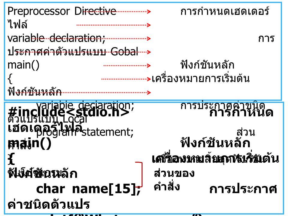 Preprocessor Directive การกำหนดเฮดเดอร์ ไฟล์ variable declaration; การ ประกาศค่าตัวแปรแบบ Gobal main() ฟังก์ชันหลัก { เครื่องหมายการเริ่มต้น ฟังก์ชันหลัก variable declaration; การประกาศค่าชนิด ตัวแปรแบบ Local program statement; ส่วน คำสั่ง } เครื่องหมายสิ้นสุดฟังก์ชัน จบโปรแกรม #include การกำหนด เฮดเดอร์ไฟล์ main() ฟังก์ชันหลัก { เครื่องหมายการเริ่มต้น ฟังก์ชันหลัก char name[15]; การประกาศ ค่าชนิดตัวแปร printf( What your name ); scanf( %s ,&name); } เครื่องหมายสิ้นสุด ฟังก์ชัน ส่วนของ คำสั่ง