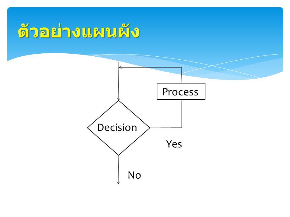 ตัวอย่างแผนผัง Decision Process Yes No